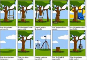 Miscommunicatie in projecten2